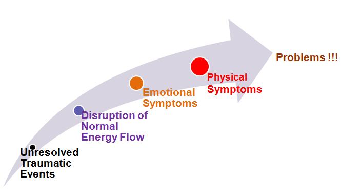 Phoenix EFT evolution of issues graphic